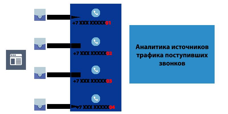 Как работает динамический колл трекинга