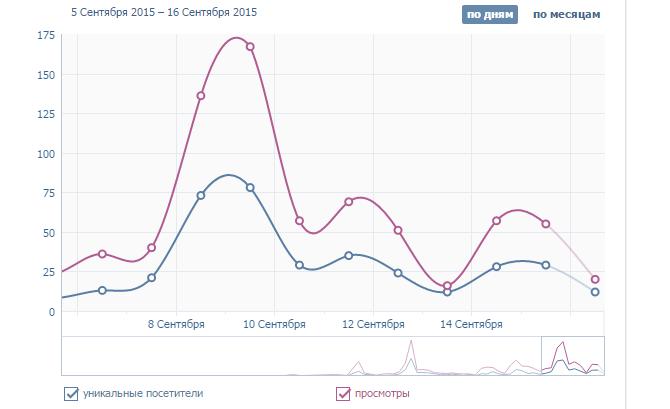 Контент маркетинг статистика вконтакте