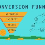 Маркетинговая воронка продаж – пошаговая разработка